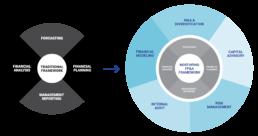 Tradition Framework and NF FP&A Framework